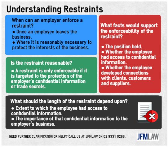 Understanding Restraints
